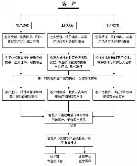 公明仪器年检流程